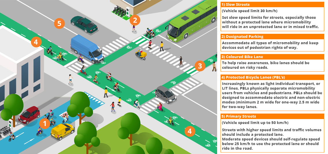 Micromobility Overview